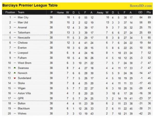 premier-league-table-tiff-600x457.jpg